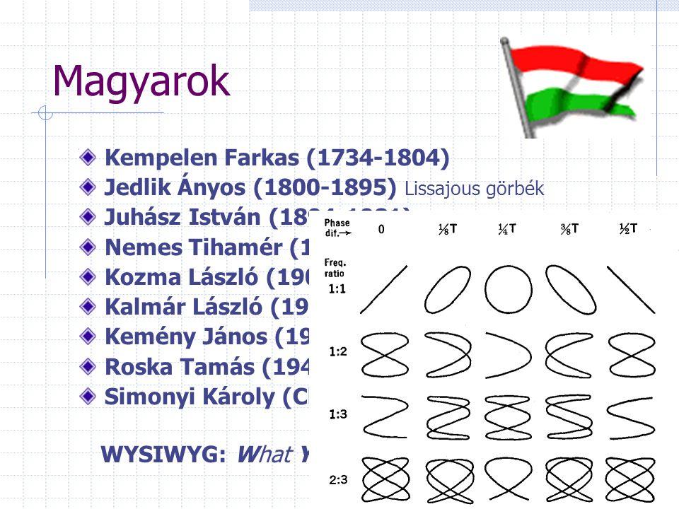 Magyarok WYSIWYG: What You See Is What You Get Kempelen Farkas (1734-1804) Jedlik Ányos (1800-1895) Lissajous görbék Juhász István (1894-1981) GAMMA-Juhász lőelemképző Nemes Tihamér (1895-1960) beszédíró gép Kozma László (1902-1983) elsõ jelfogós Kalmár László (1905-1976) Kemény János (1926-1992) idő osztás, basic Roska Tamás (1940-) Simonyi Károly (Charles Simonyi,1949-)