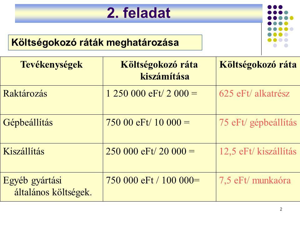 2 2. feladat 7,5 eFt/ munkaóra750 000 eFt / 100 000=Egyéb gyártási általános költségek. 12,5 eFt/ kiszállítás250 000 eFt/ 20 000 =Kiszállítás 75 eFt/