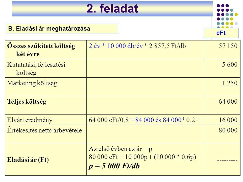 4 2. feladat --------- Az első évben az ár = p 80 000 eFt = 10 000p + (10 000 * 0,6p) p = 5 000 Ft/db Eladási ár (Ft) 80 000Értékesítés nettó árbevéte
