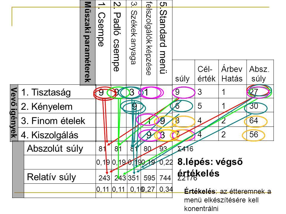 7. lépés: műszaki paraméterek priorizálása  Nehézség (0-10)  Célérték (az előzőhöz hasonlóan)  Abszolút fontosság (a vevői súly és a koefficiens sz