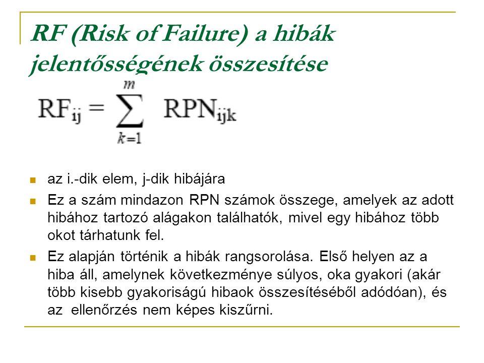 fontossági mérőszámok megállapítása (RPN).  Hiba előfordulása (RA): 1-10, hiba előfordulásának gyakorisága alapján  A hiba következményének jelentős