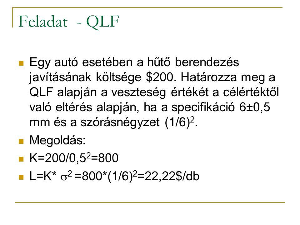 Minőség veszteség függvény (QLF - Quality Loss Function)  L=K*V 2  K – konstans   2 - szórásnégyzet  K=C/T 2  C – egy termék javításának költsége  T – tolerancia intervallum célértékLSLUSL