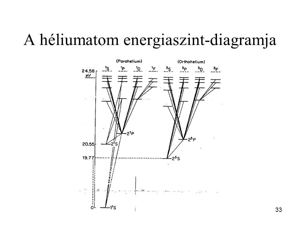 A héliumatom energiaszint-diagramja 33