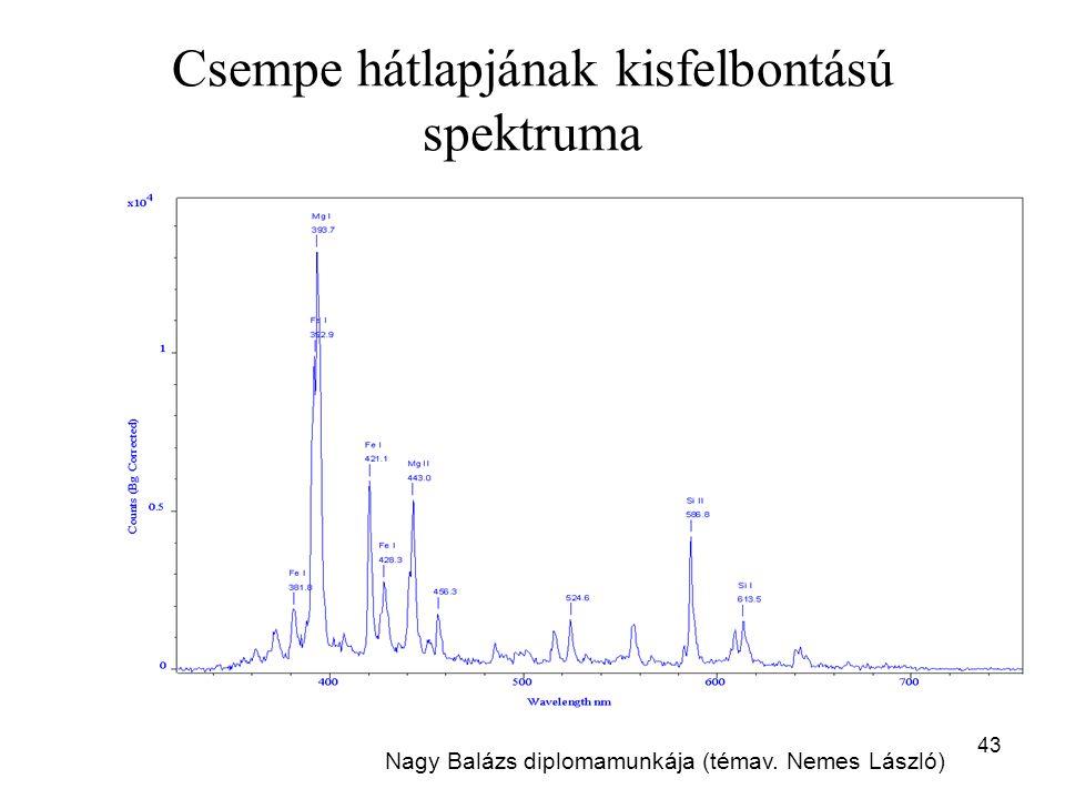 Csempe hátlapjának kisfelbontású spektruma 43 Nagy Balázs diplomamunkája (témav. Nemes László)