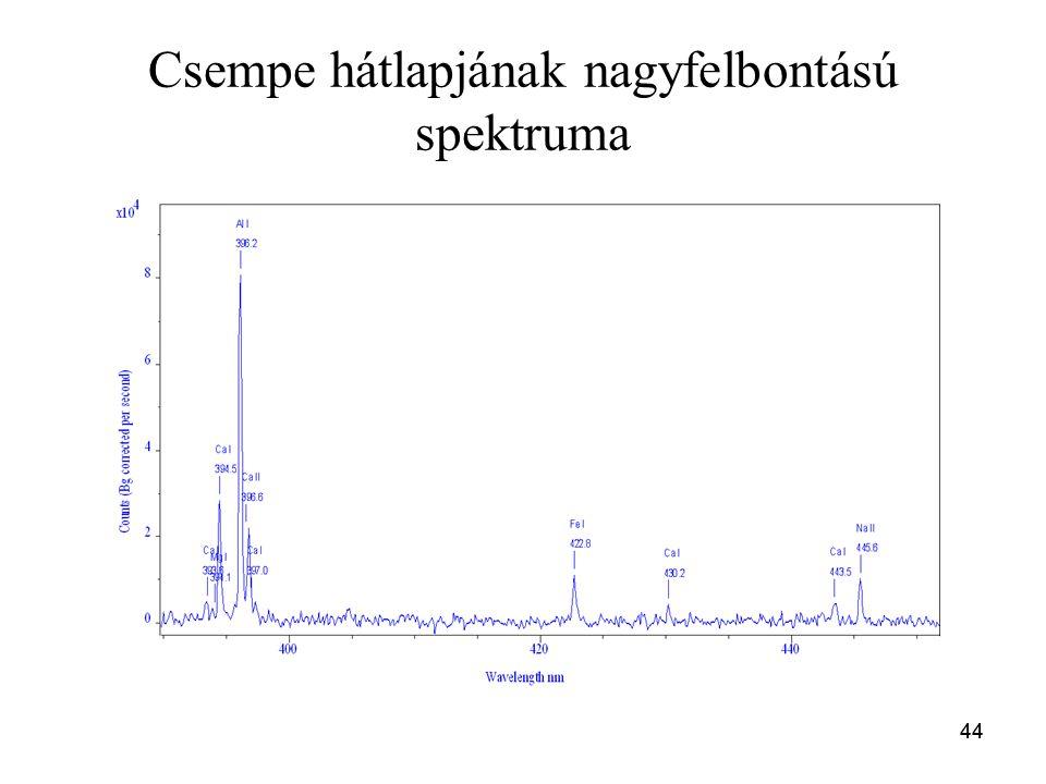 44 Csempe hátlapjának nagyfelbontású spektruma 44