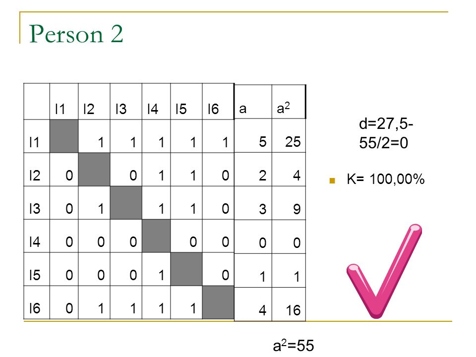 Person 1. I1I2I3I4I5I6 I1 00000 I21 1010 I310 010 I4111 11 I51000 0 I611101  K= 1-0/8=1  100,00% d=(5*5*11)/12 -55/2=27,5- 27,5=0 a 2 =55 aa2a2 00 3