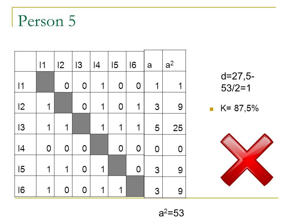 Person 4 I1I2I3I4I5I6 I1 11111 I20 0101 I301 100 I4000 00 I50111 1 I600110  K= 87,5% a 2 =53 d=27,5- 53/2=1 aa2a2 525 24 24 00 416 24