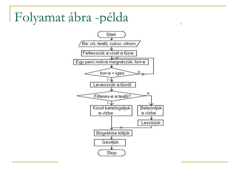 Folyamat ábra  Először egy általános folyamat ábrával kezdjünk és utána egészítsük ki részletekkel  Menjünk végig a folyamaton és kérdezzük meg azok