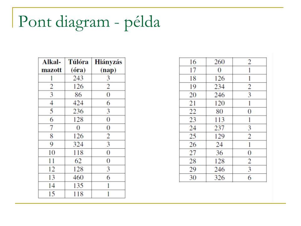 Pont diagram  A változók közötti kapcsolat vizsgálatára  Határozzuk meg a változókat  Gyűjtsünk adatokat a korábban bemutatott módszerekkel  Ábráz