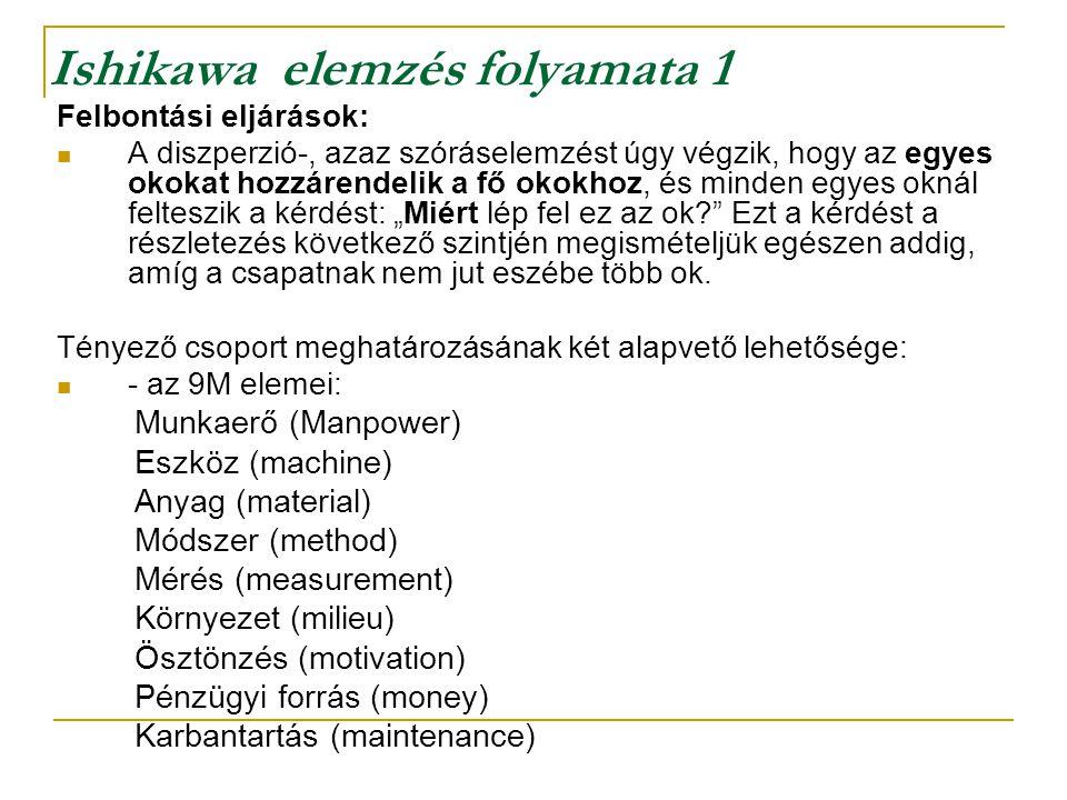 Ishikawa halszálka elemzés Az ok-okozati elemzés célja: egy probléma vagy állapot (vagyis az okozat) összes lehetséges okának szisztematikus, növekvő