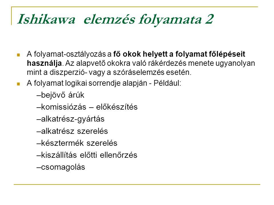 Ishikawa elemzés folyamata 1 Felbontási eljárások:  A diszperzió-, azaz szóráselemzést úgy végzik, hogy az egyes okokat hozzárendelik a fő okokhoz, é