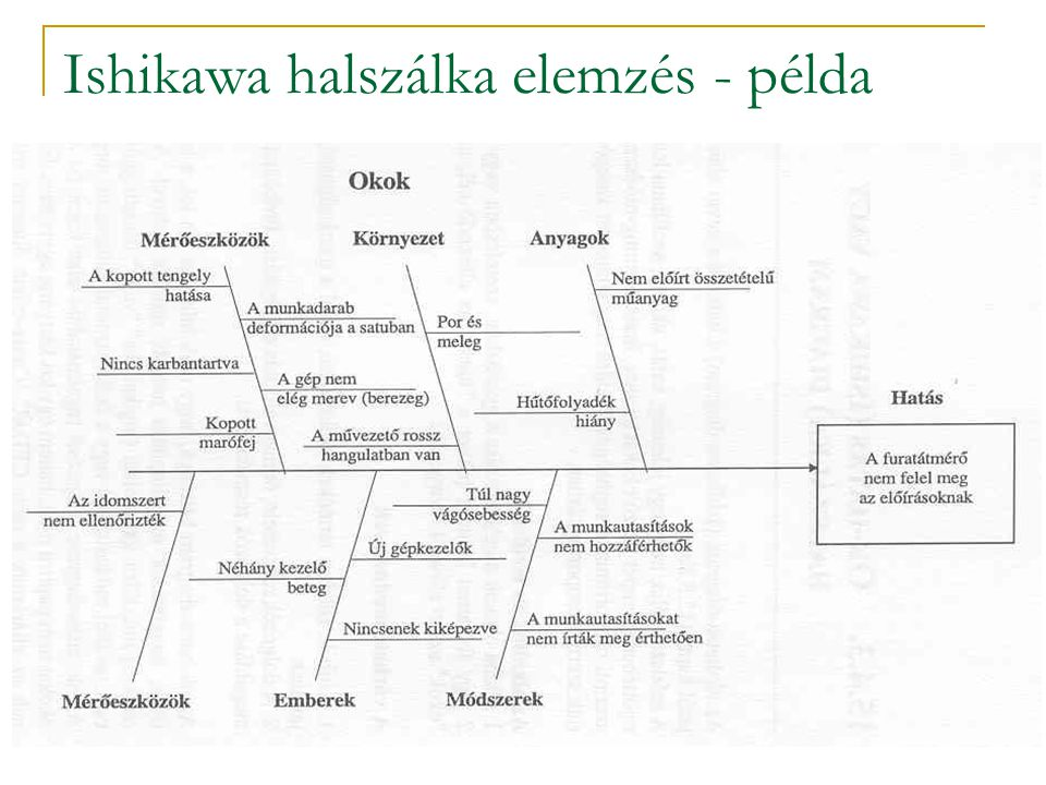 Ishikawa elemzés folyamata 2  A folyamat-osztályozás a fő okok helyett a folyamat főlépéseit használja. Az alapvető okokra való rákérdezés menete ugy