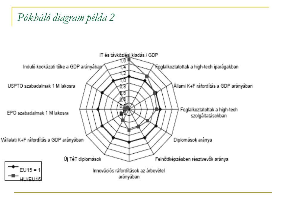 Pókháló-, radar diagram  A pókháló (radar) diagrammon több tényező együttes megjelenítésére van lehetőség, melynek révén az egyes tényezők összevethe