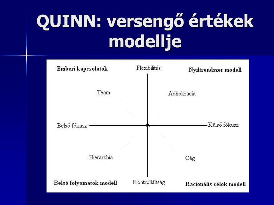 QUINN: versengő értékek modellje