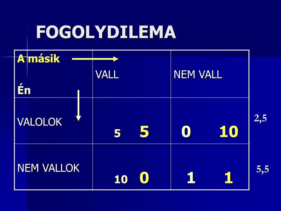 FOGOLYDILEMA A másik ÉnVALL NEM VALL VALOLOK 5 5 0 10 NEM VALLOK 10 0 1 1 2,5 5,5