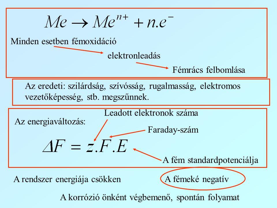 Minden esetben fémoxidáció elektronleadás Fémrács felbomlása Az eredeti: szilárdság, szívósság, rugalmasság, elektromos vezetőképesség, stb. megszűnne