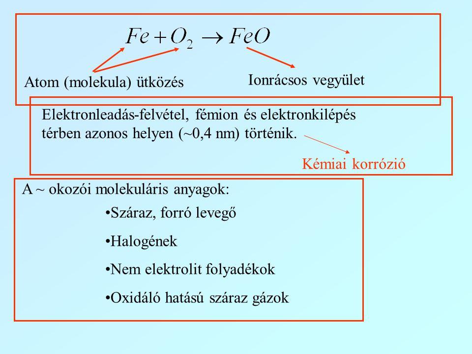 Atom (molekula) ütközés Ionrácsos vegyület Elektronleadás-felvétel, fémion és elektronkilépés térben azonos helyen (~0,4 nm) történik. Kémiai korrózió