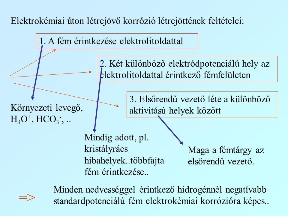 Elektrokémiai úton létrejövő korrózió létrejöttének feltételei: 1. A fém érintkezése elektrolitoldattal 2. Két különböző elektródpotenciálú hely az el