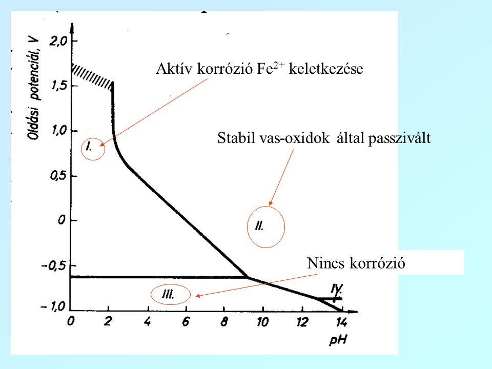Aktív korrózió Fe 2+ keletkezése Stabil vas-oxidok által passzivált Nincs korrózió