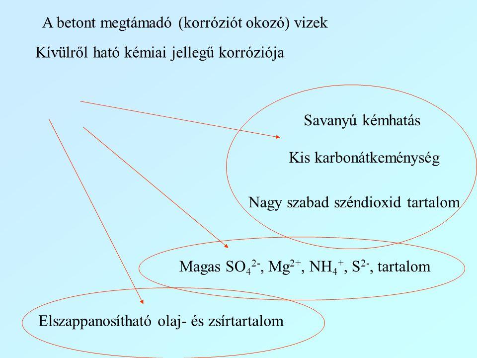 Savanyú kémhatás Kis karbonátkeménység Nagy szabad széndioxid tartalom Magas SO 4 2-, Mg 2+, NH 4 +, S 2-, tartalom Elszappanosítható olaj- és zsírtar