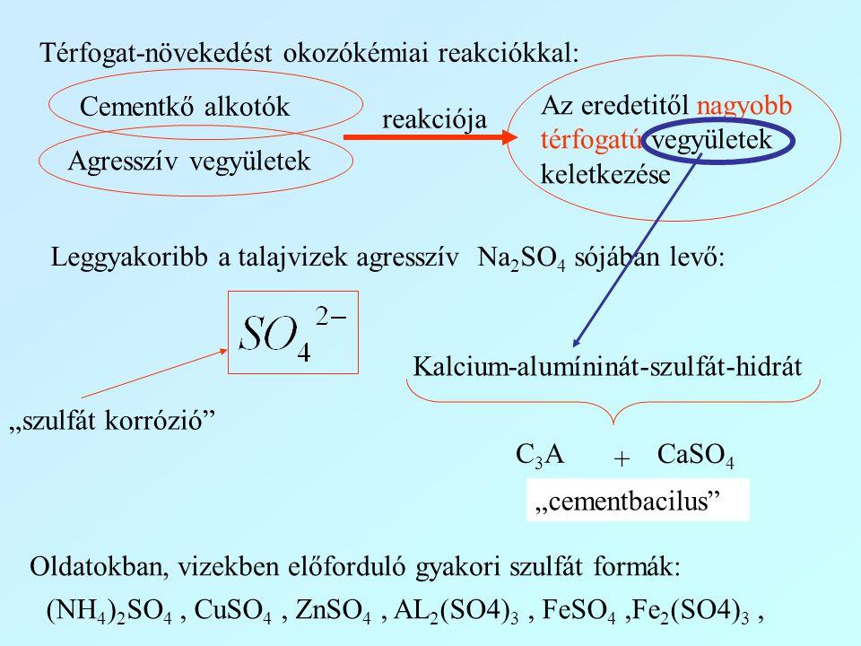 Térfogat-növekedést okozókémiai reakciókkal: Cementkő alkotók Agresszív vegyületek reakciója Az eredetitől nagyobb térfogatú vegyületek keletkezése Le