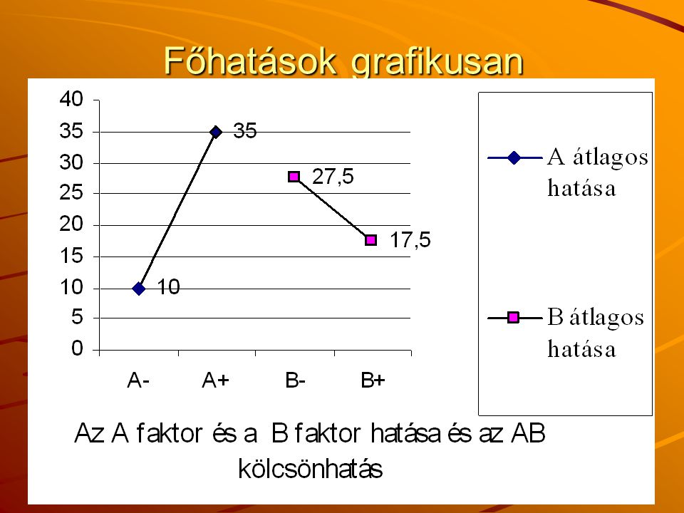 (c) JZsCs 2008 101 Főhatások grafikusan