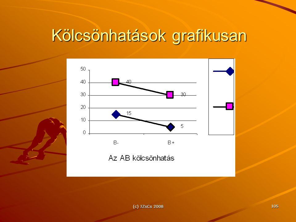 (c) JZsCs 2008 105 Kölcsönhatások grafikusan