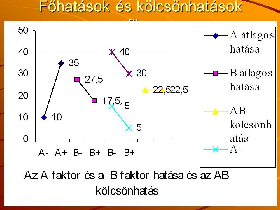 (c) JZsCs 2008 107 Főhatások és kölcsönhatások grafikusan