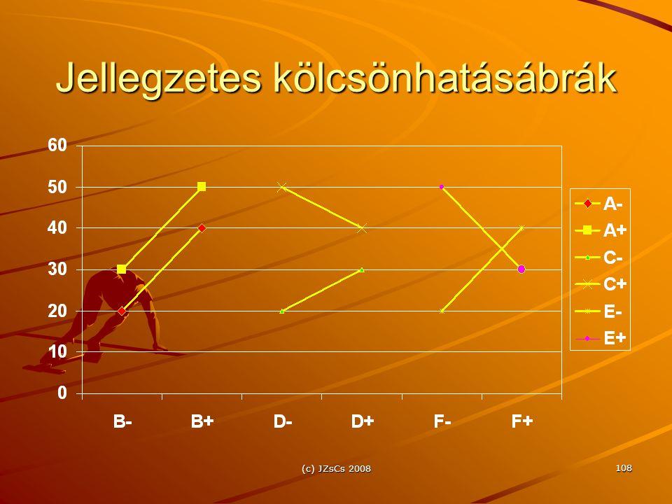 (c) JZsCs 2008 108 Jellegzetes kölcsönhatásábrák