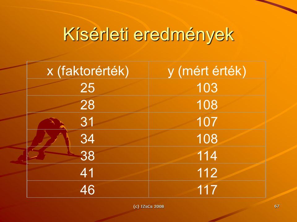 (c) JZsCs 2008 67 Kísérleti eredmények x (faktorérték)y (mért érték) 25103 28108 31107 34108 38114 41112 46117