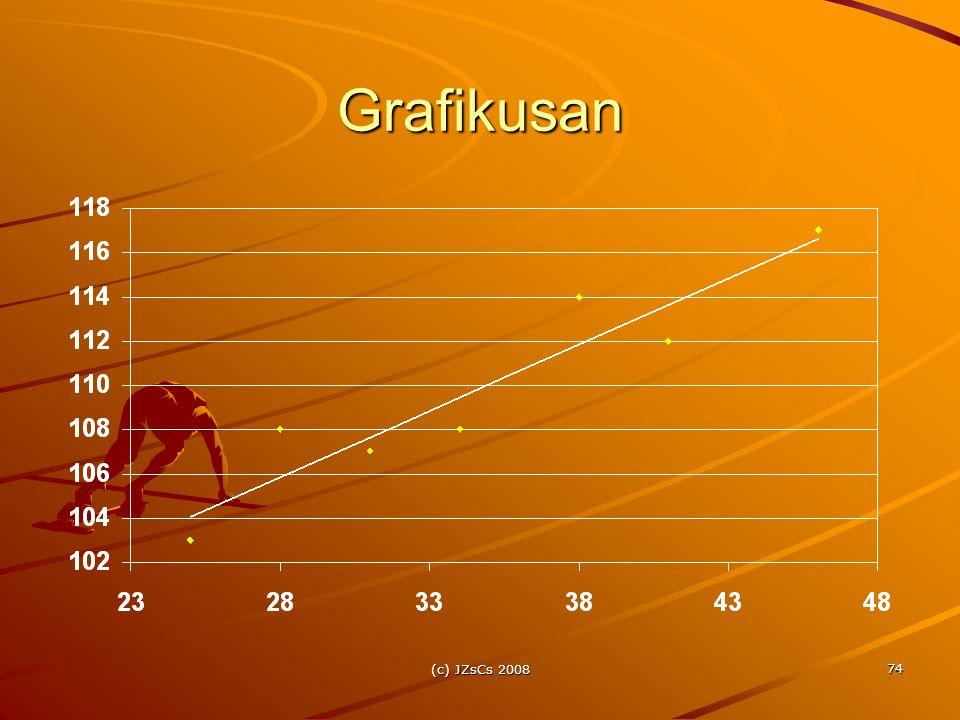 (c) JZsCs 2008 74 Grafikusan