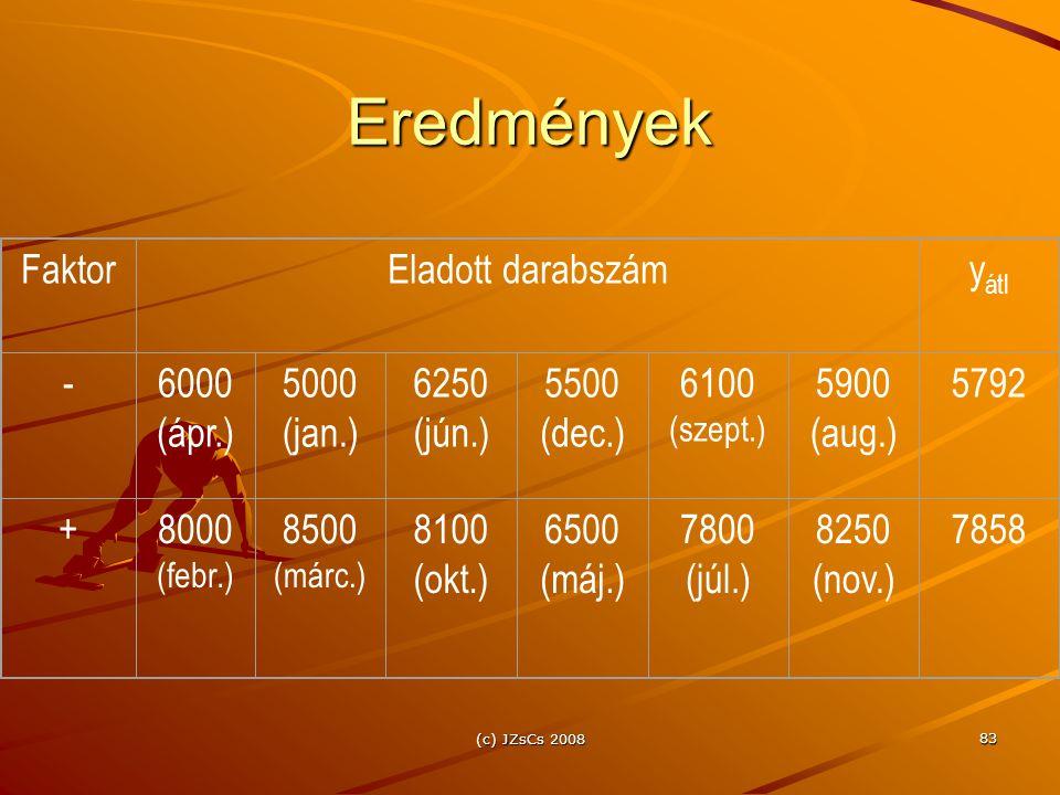 (c) JZsCs 2008 83 Eredmények FaktorEladott darabszámy átl -6000 (ápr.) 5000 (jan.) 6250 (jún.) 5500 (dec.) 6100 (szept.) 5900 (aug.) 5792 +8000 (febr.
