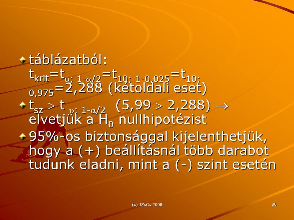 (c) JZsCs 2008 86 táblázatból: t krit =t ; 1-/2 =t 10; 1-0,025 =t 10; 0,975 =2,288 (kétoldali eset) t sz  t ; 1-/2 (5,99  2,288)  elvetjük a H 0 nullhipotézist 95%-os biztonsággal kijelenthetjük, hogy a (+) beállításnál több darabot tudunk eladni, mint a (-) szint esetén