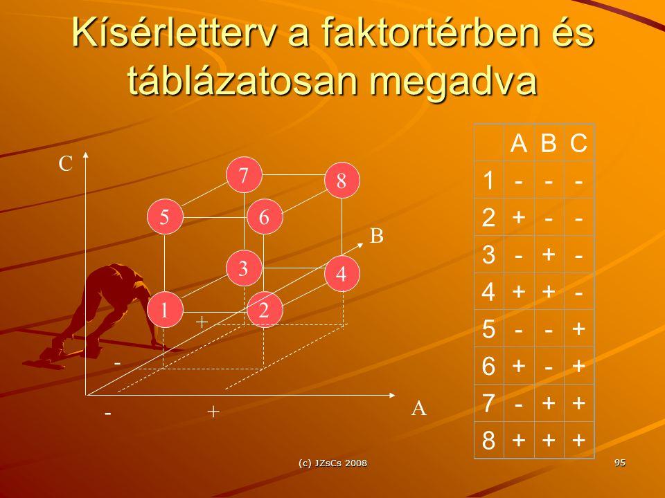 (c) JZsCs 2008 95 Kísérletterv a faktortérben és táblázatosan megadva 12 A B C 3 ABC 1--- 2+-- 3-+- 4++- 5--+ 6+-+ 7-++ 8+++ 4 56 7 8 -+ - +