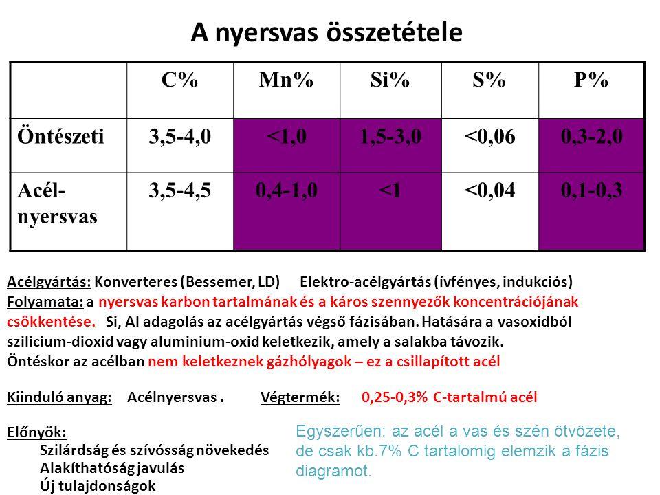 A nyersvas összetétele C%Mn%Si%S%P% Öntészeti3,5-4,0<1,01,5-3,0<0,060,3-2,0 Acél- nyersvas 3,5-4,50,4-1,0<1<0,040,1-0,3 Acélgyártás: Konverteres (Bess