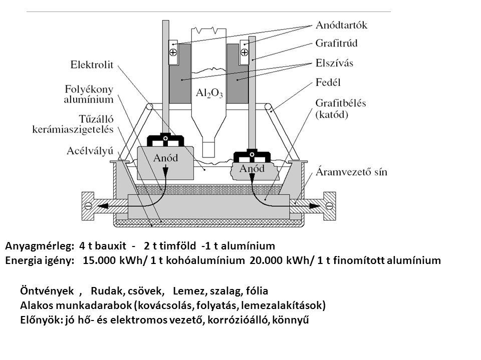 Anyagmérleg: 4 t bauxit - 2 t timföld -1 t alumínium Energia igény: 15.000 kWh/ 1 t kohóalumínium 20.000 kWh/ 1 t finomított alumínium Öntvények, Ruda