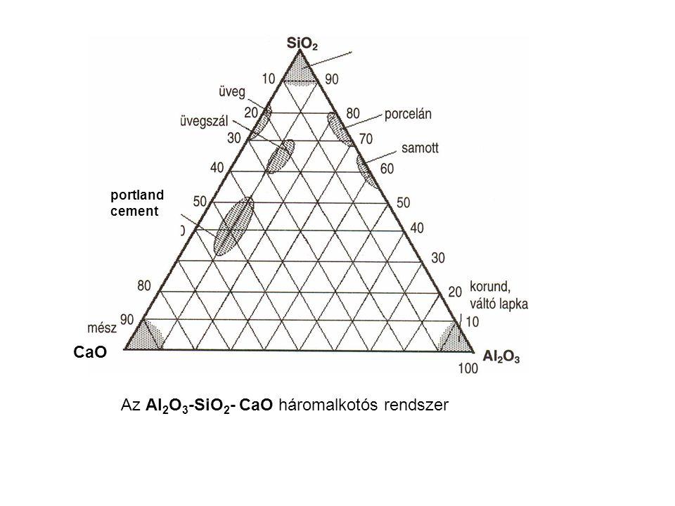 Az Al 2 O 3 -SiO 2 - CaO háromalkotós rendszer portland cement CaO
