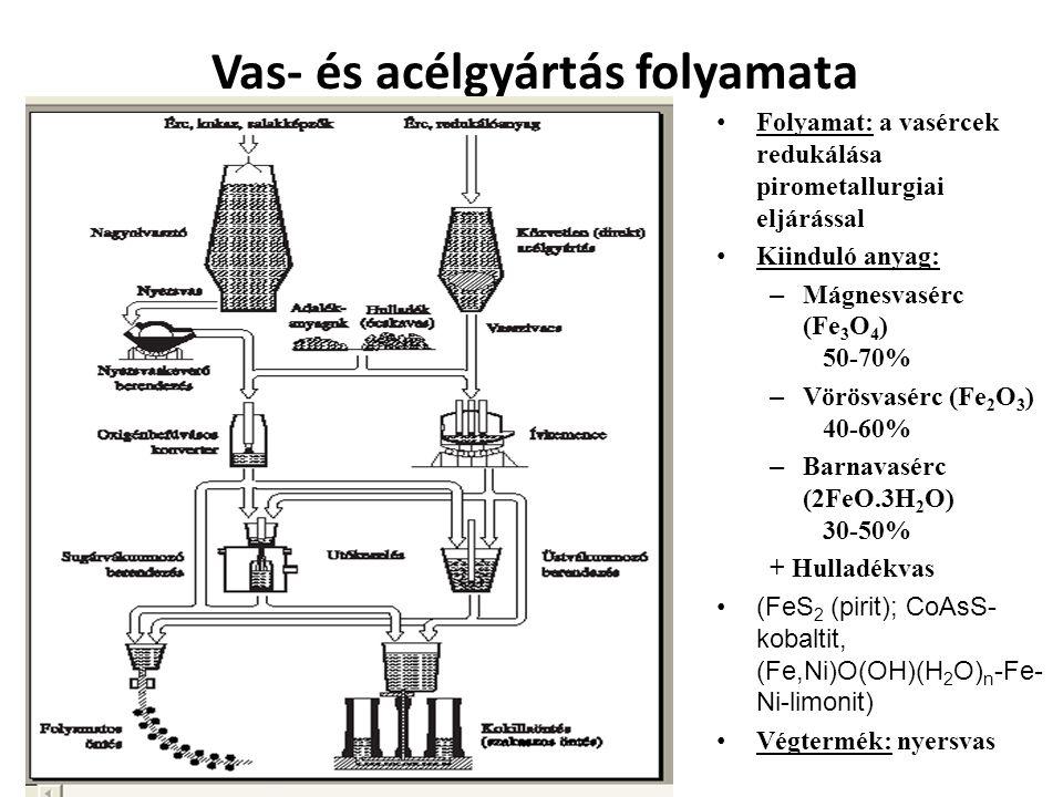 Az olvasztó működése: • Adagolás: érc, koksz, salakképző anyag (mészkő, dolomit- CaO+MgO+SiO2+Al2O3- csökkenti az olvadási hőmérsékletet) • Hőenergia ellátás: koksz (80%C+SiO2+...), befújt levegő (300-1600 C o ) • Folyamat: a vasoxid redukciója – Fe 2 O 3 → Fe + O – Direkt: C → CO – Indirekt: CO → CO 2 • Termék: nyersvas, kohósalak, torokgáz Indirekt redukció 3 Fe 2 O 3 + CO = 2 Fe 3 O 4 + CO 2 Fe 3 O 4 + CO = 3 FeO + CO 2 FeO + CO = Fe + CO 2 Direkt redukció: hasonló folyamatok, de a C redukál, miközben CO-vá alakul