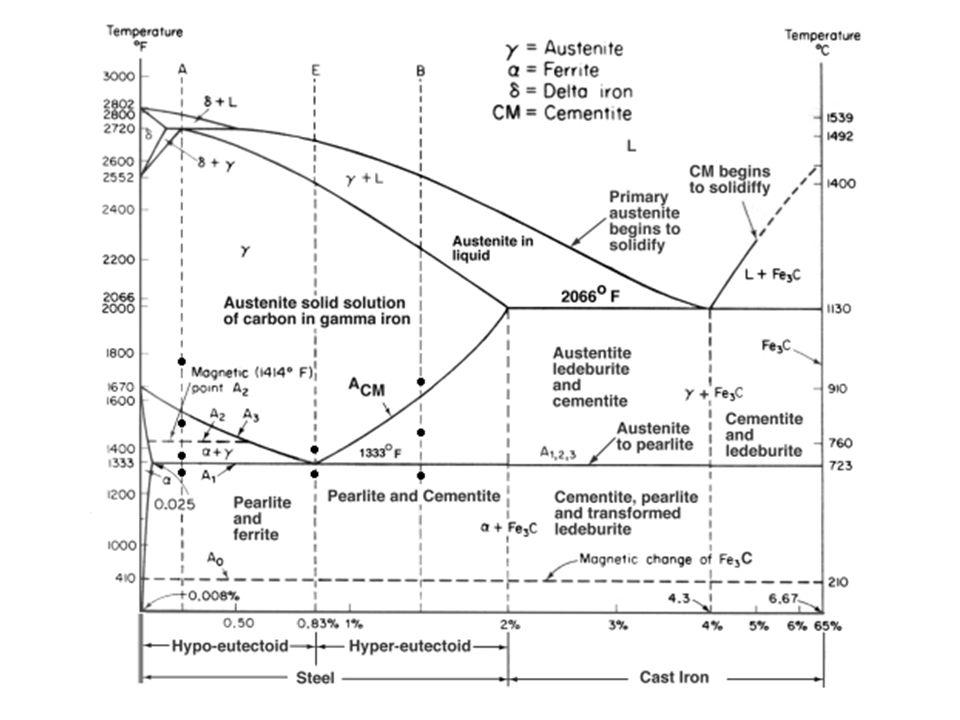 A RÉZ, EZÜST ÉS ARANY GYAKORISÁG ÉS ELŐFORDULÁS Viszonylag ritkák, de az emberiség által régen felhasznált fémek (jól dúsulnak, könnyen kinyerhetők); Elemi állapotban is előfordulnak (Au), kvarc vagy pirit ásványokban, de a Cu és Ag esetén az ércek fontosabbak; A tengervíz Au tartalma 4 μg/l (100.000 t Au/Földközi tenger); CuFeS 2 – kalkopirit, CuCO 3 ∙Cu(OH) 2 – malachit, Ag 2 S – argentit ELŐÁLLÍTÁS Cu: szulfidos ércek pörkölése + SiO 2 (Fe 2 (SiO 3 ) 3 -ba viszi a vasat) 2CuFeS 2 →Cu 2 S + Fe 2 O 3 + 3SO 2 (pörkölés, O 2 1400-1500 °C) 2Cu 2 S + 3O 2 →2Cu 2 O + 2SO 2 (részleges oxidálás) 2Cu 2 O + Cu 2 S → 6Cu + SO 2 Ag: Pb-, Zn-, Cu-gyártás melléktermékeként vagy ciánlúgozással 4Ag + 8NaOH + O 2 + 2H 2 O →4Na[Ag(CN) 2 ] + 4NaOH majd Zn-kel cementálás Au: fizikai tulajdonságai alapján különítik el a meddőtől (aranymosás, amalgámozás) illetve ciánlúgozással