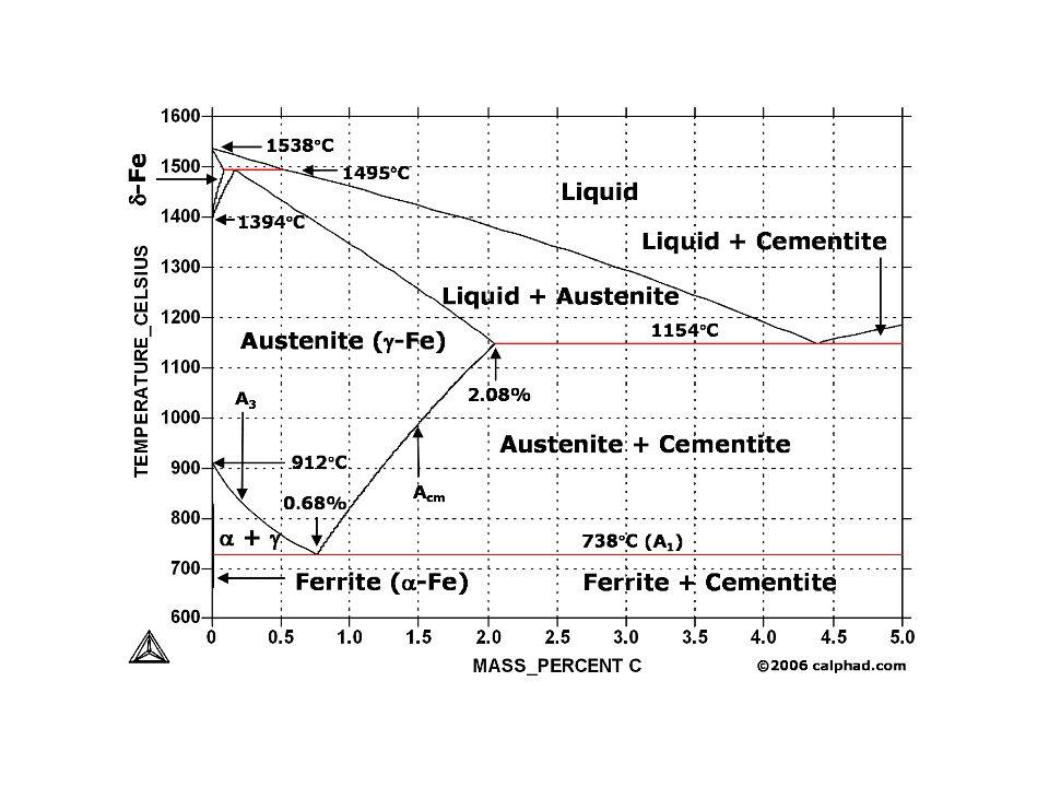 A nyersvas összetétele C%Mn%Si%S%P% Öntészeti3,5-4,0<1,01,5-3,0<0,060,3-2,0 Acél- nyersvas 3,5-4,50,4-1,0<1<0,040,1-0,3 Acélgyártás: Konverteres (Bessemer, LD) Elektro-acélgyártás (ívfényes, indukciós) Folyamata: a nyersvas karbon tartalmának és a káros szennyezők koncentrációjának csökkentése.
