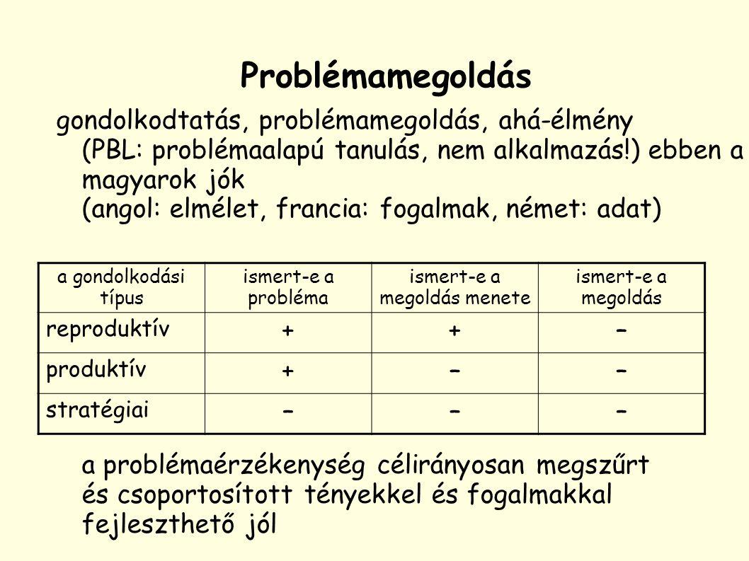 gondolkodtatás, problémamegoldás, ahá-élmény (PBL: problémaalapú tanulás, nem alkalmazás!) ebben a magyarok jók (angol: elmélet, francia: fogalmak, német: adat) a problémaérzékenység célirányosan megszűrt és csoportosított tényekkel és fogalmakkal fejleszthető jól a gondolkodási típus ismert-e a probléma ismert-e a megoldás menete ismert-e a megoldás reproduktív ++– produktív +–– stratégiai ––– Problémamegoldás