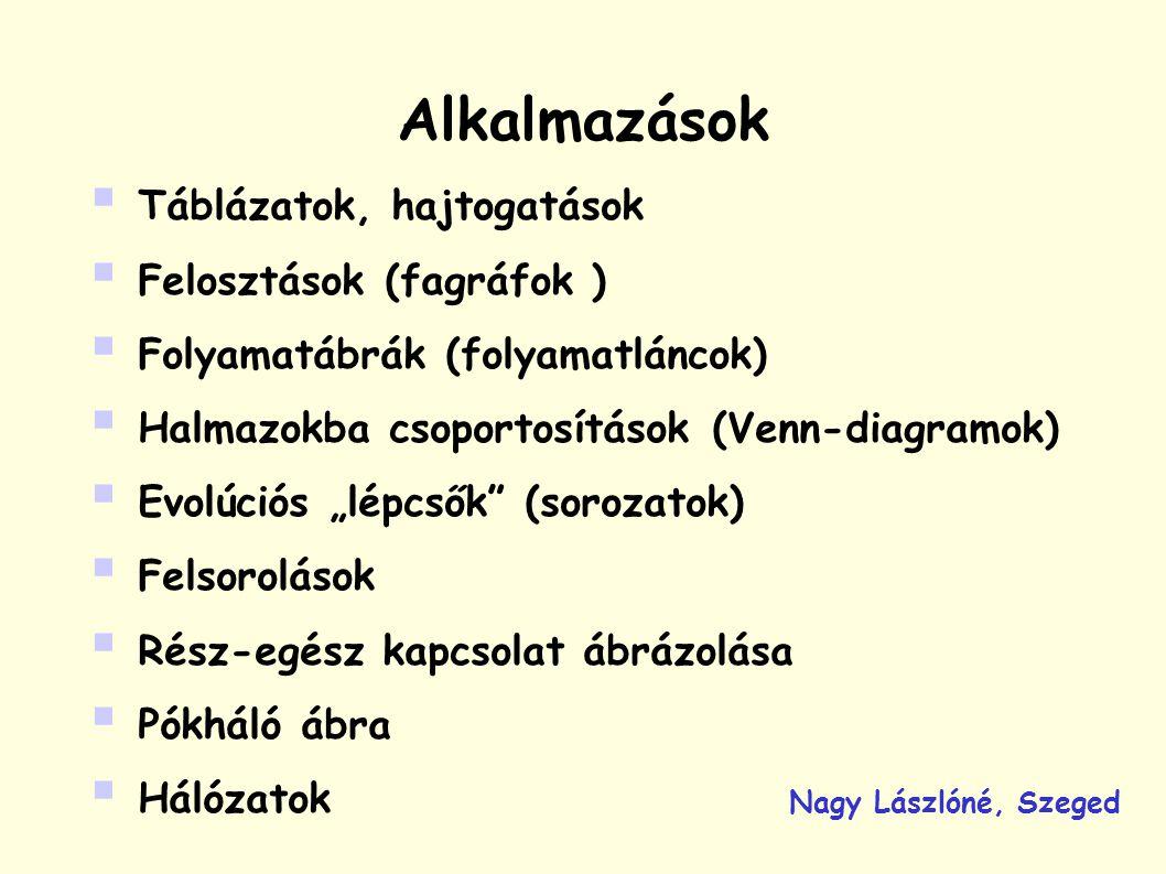 """Alkalmazások  Táblázatok, hajtogatások  Felosztások (fagráfok )  Folyamatábrák (folyamatláncok)  Halmazokba csoportosítások (Venn-diagramok)  Evolúciós """"lépcsők (sorozatok)  Felsorolások  Rész-egész kapcsolat ábrázolása  Pókháló ábra  Hálózatok Nagy Lászlóné, Szeged"""