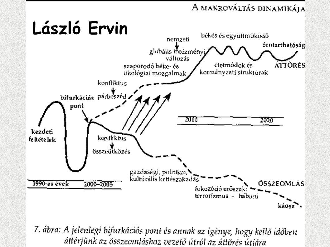László Ervin