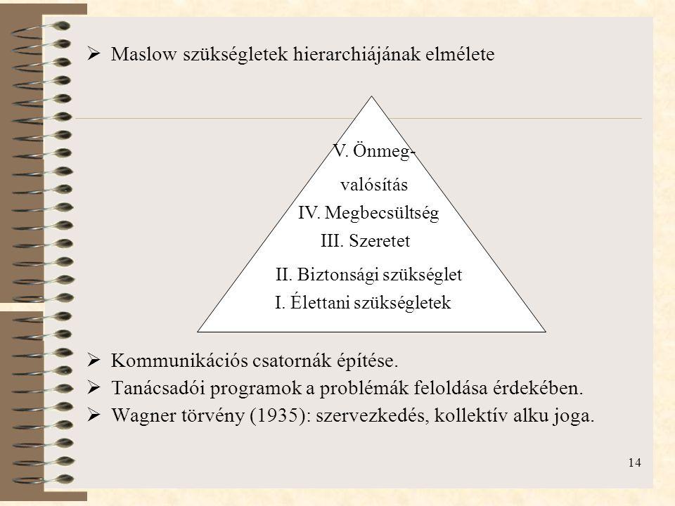 14  Maslow szükségletek hierarchiájának elmélete  Kommunikációs csatornák építése.  Tanácsadói programok a problémák feloldása érdekében.  Wagner