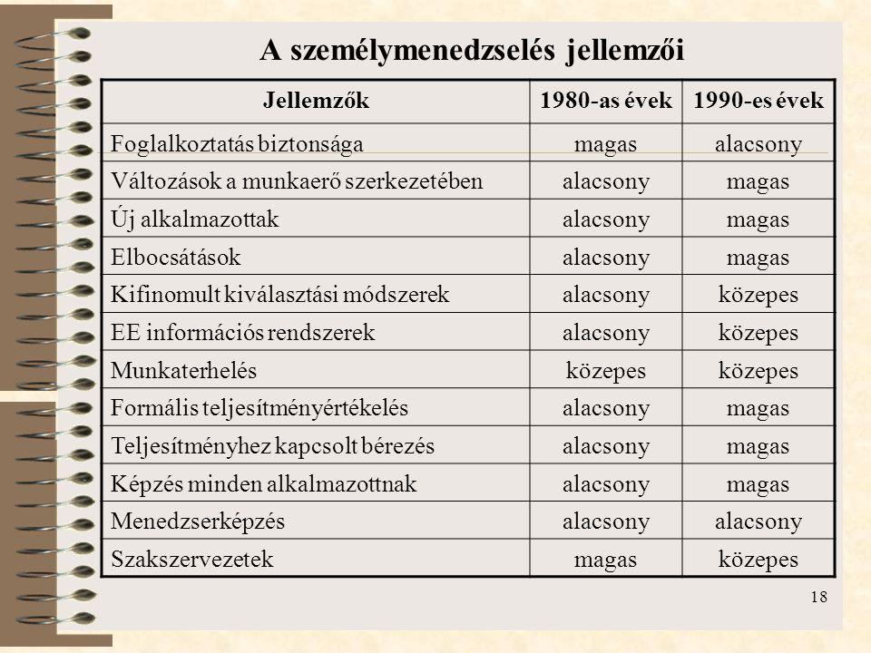 18 A személymenedzselés jellemzői Jellemzők1980-as évek1990-es évek Foglalkoztatás biztonságamagasalacsony Változások a munkaerő szerkezetébenalacsony