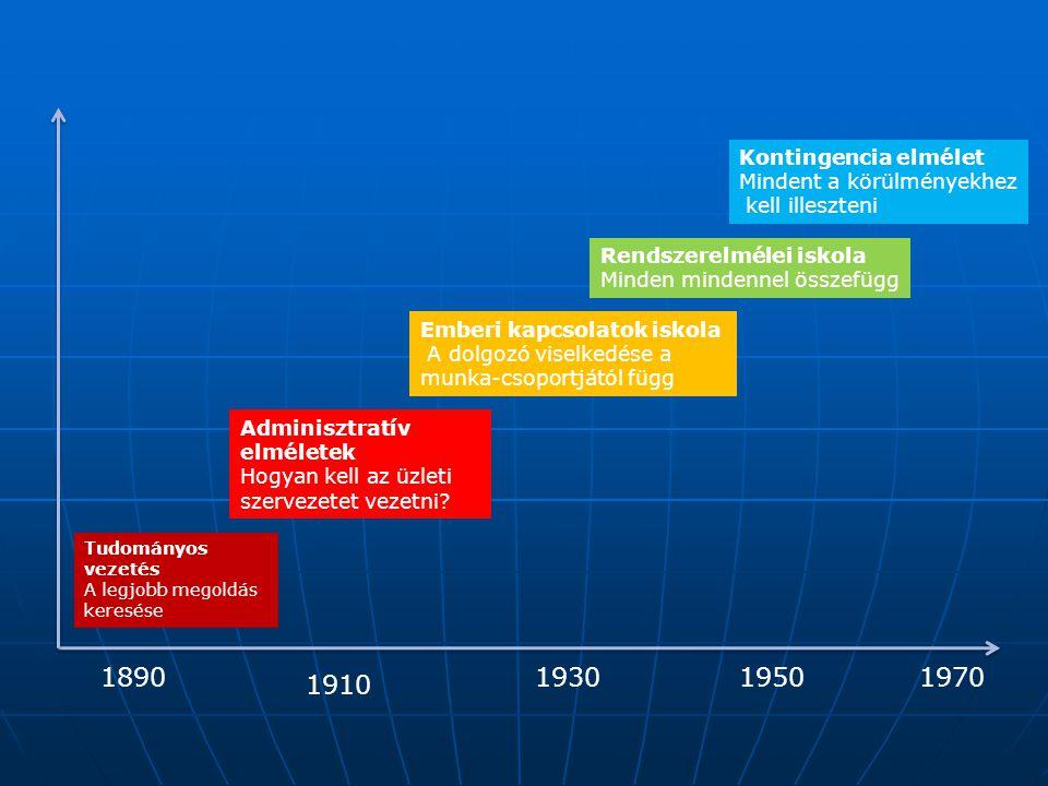Tudományos vezetés A legjobb megoldás keresése 1890 Adminisztratív elméletek Hogyan kell az üzleti szervezetet vezetni? 1910 Emberi kapcsolatok iskola