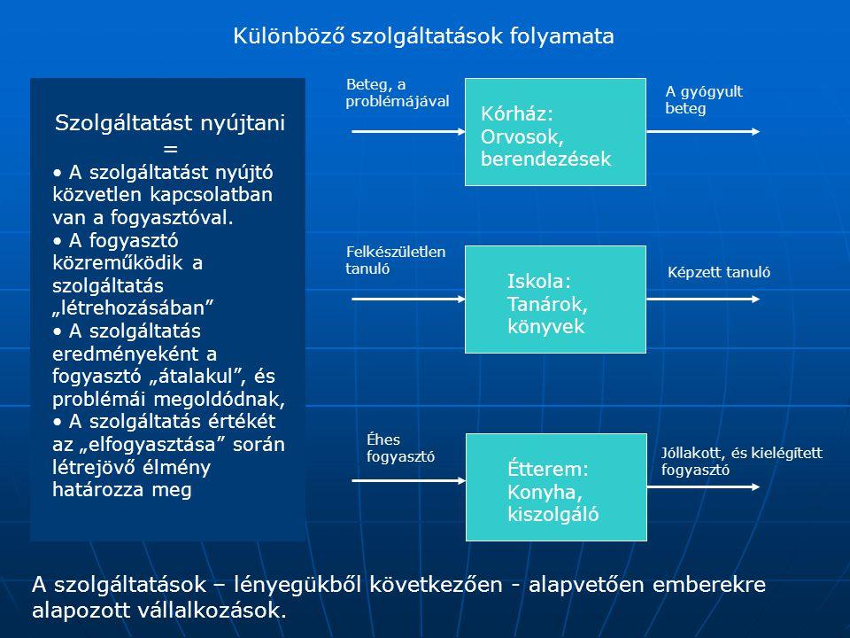 Különböző szolgáltatások folyamata Szolgáltatást nyújtani = • A szolgáltatást nyújtó közvetlen kapcsolatban van a fogyasztóval. • A fogyasztó közreműk
