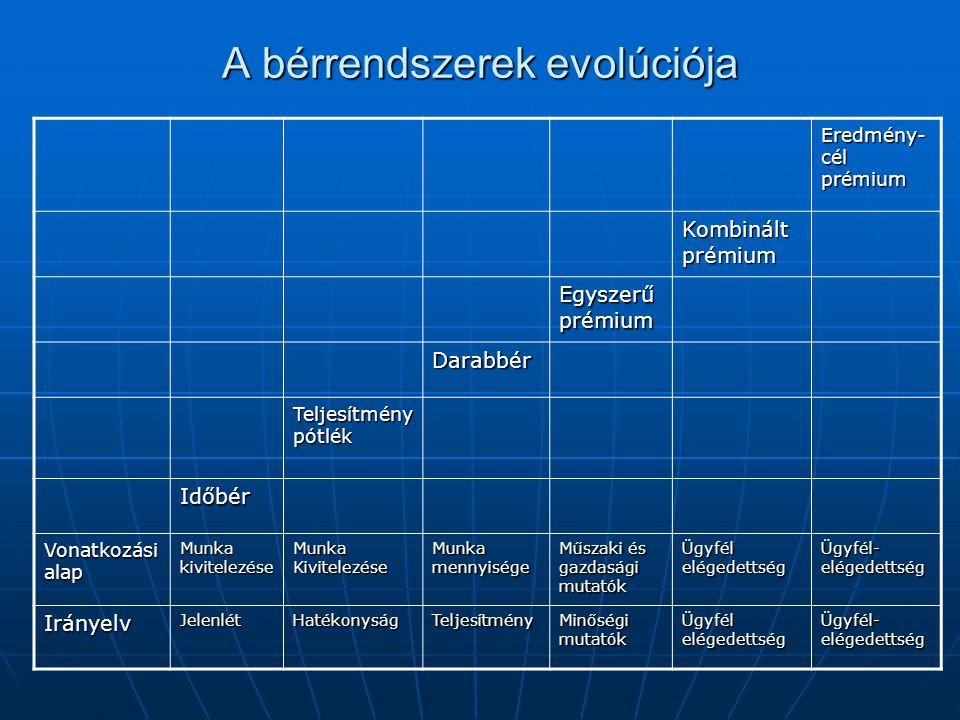 A bérrendszerek evolúciója Eredmény- cél prémium Kombinált prémium Egyszerű prémium Darabbér Teljesítmény pótlék Időbér Vonatkozási alap Munka kivitel