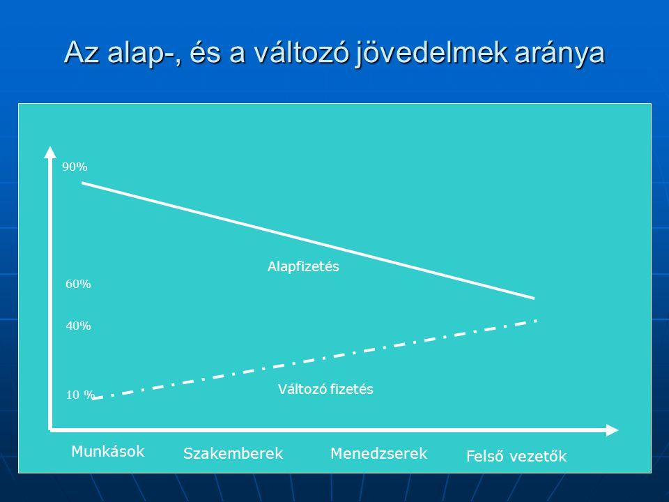 Az alap-, és a változó jövedelmek aránya Munkások SzakemberekMenedzserek Felső vezetők Alapfizetés Változó fizetés 90% 60% 10 % 40%