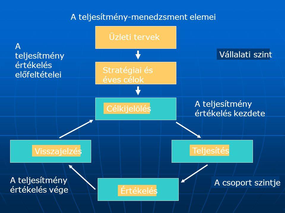 A teljesítmény-menedzsment elemei Üzleti tervek Stratégiai és éves célok Célkijelölés Teljesítés Értékelés Visszajelzés A teljesítmény értékelés előfe